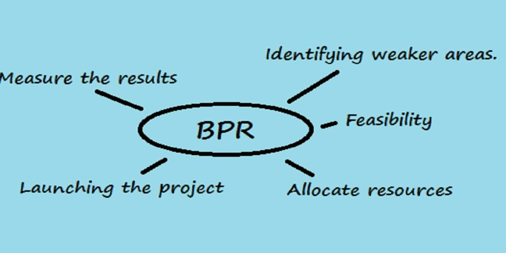 How to do a BPR in 5 steps