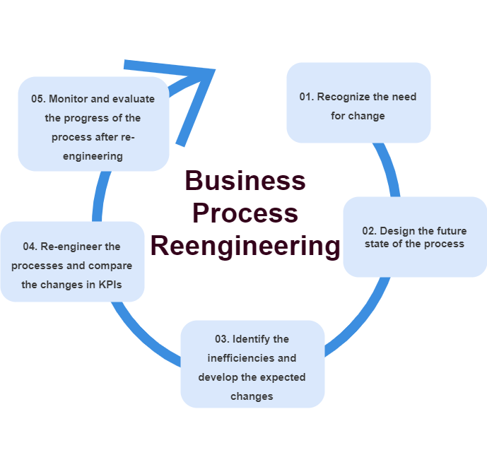 Business Process Re-engineering BPR