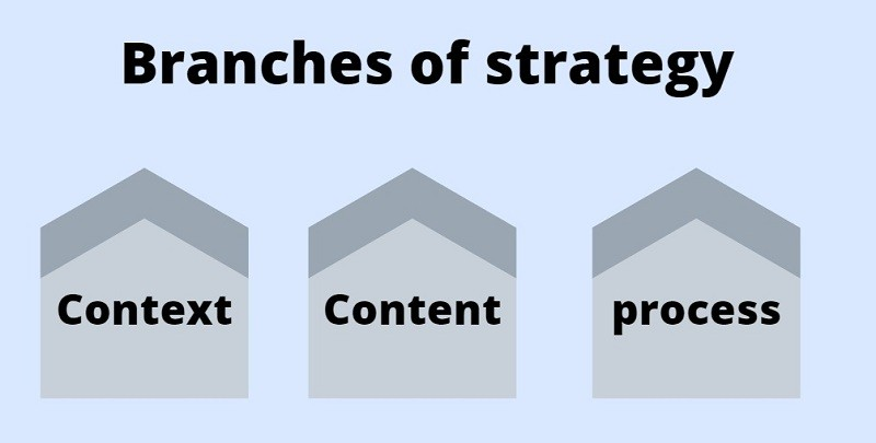 Branches of strategy