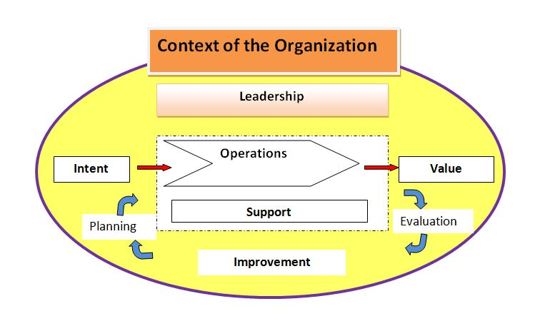 Key elements of the innovation management system
